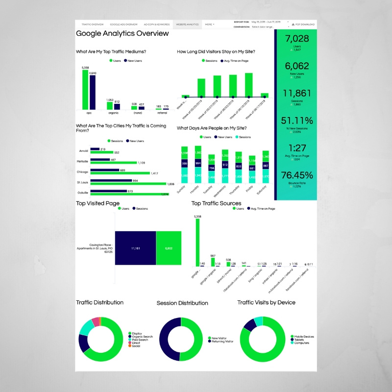 Apartment Marketing Dashboard